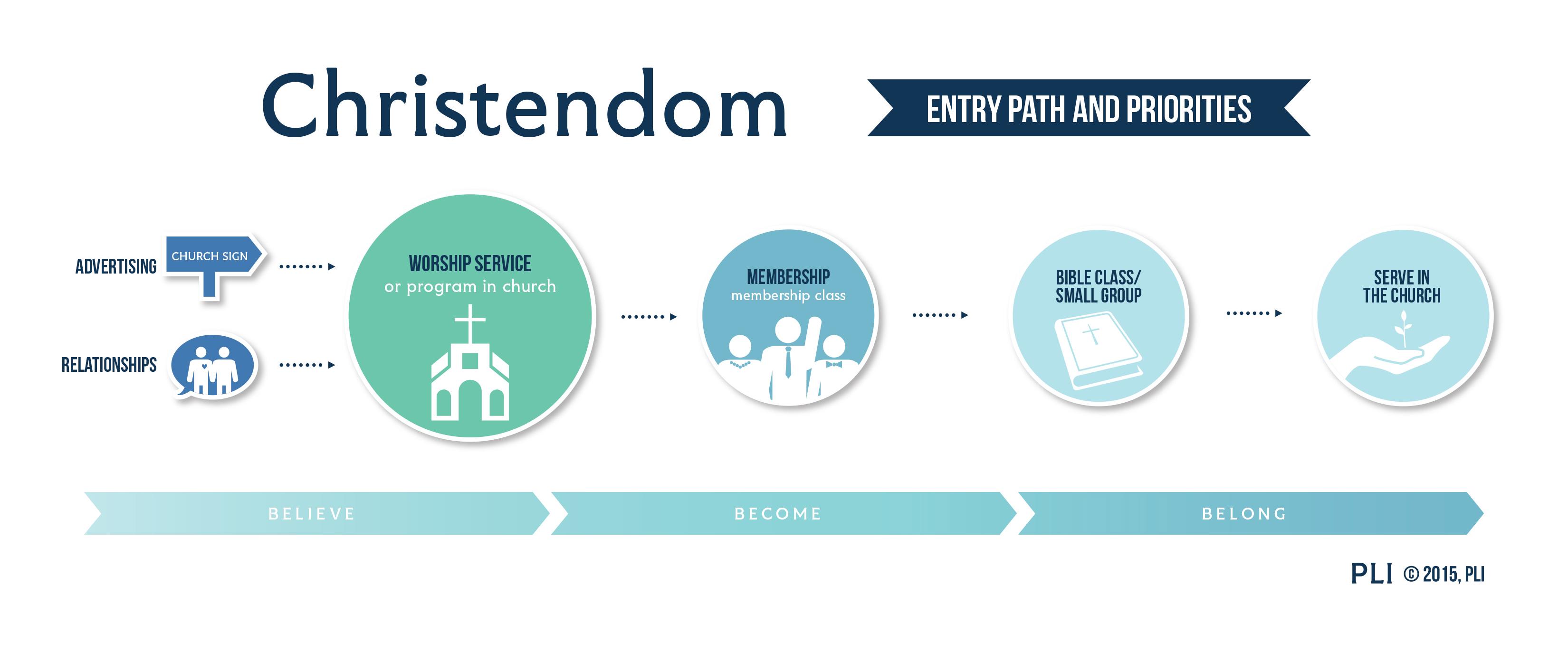 Christendom Entry Path